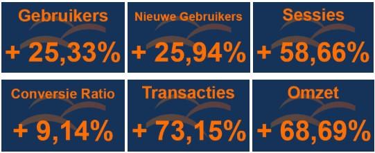 Keepershandschoenen.nl Case Resultaten 2017 t.o.v. 2016