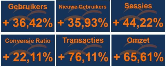 Keepershandschoenen.nl Case Resultaten 2018 t.o.v. 2017