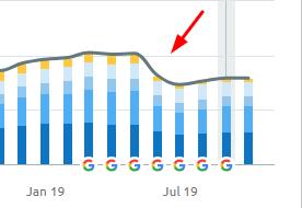 afbeelding laat zien dat podobrace minder organisch bezoekersverkeer heeft na google june update